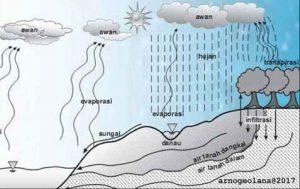 survey geolistrik air tanah jakarta